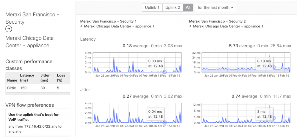 Software-defined Wide Area Network Analytics and Real Time Monitoring